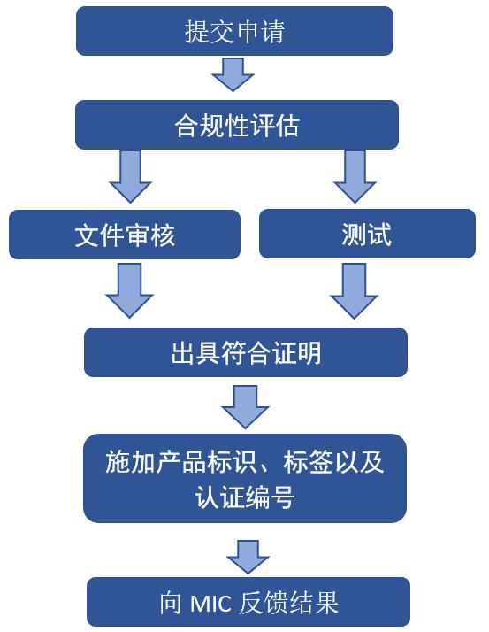 日本-MIC-认证流程
