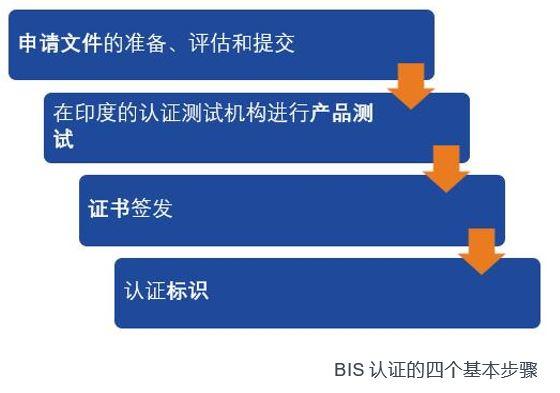 BIS认证是什么