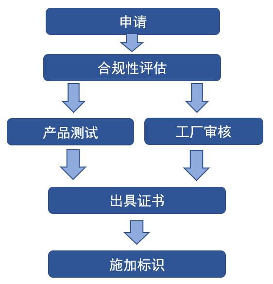 JIS-流程